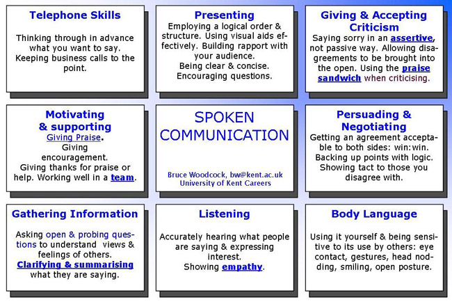 how to describe communication skills - Madran kaptanband co