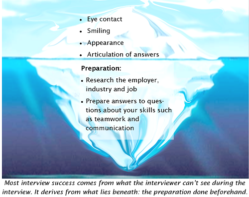 What are the ten most common questions asked at graduate interviews?