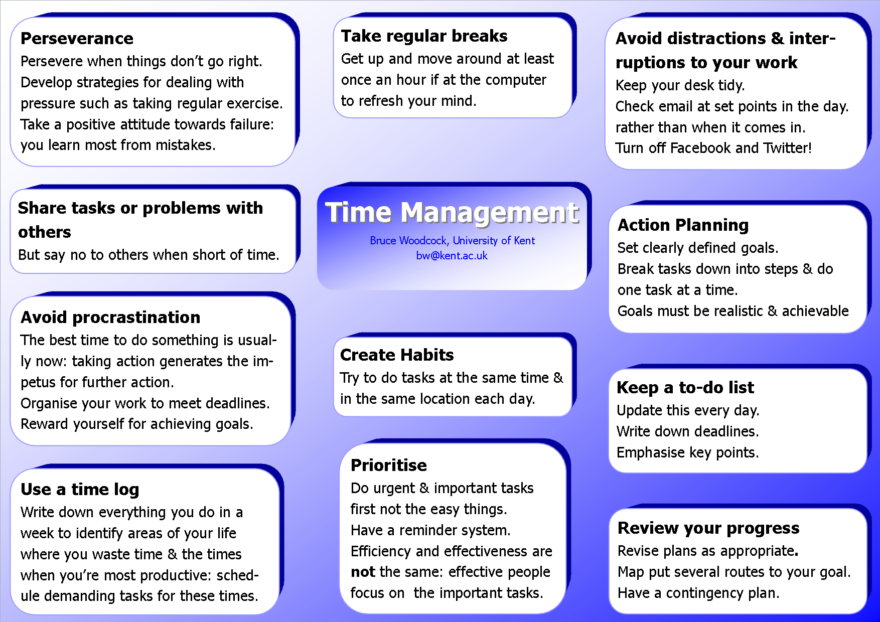 Role of time management on the performance of financial institution.
