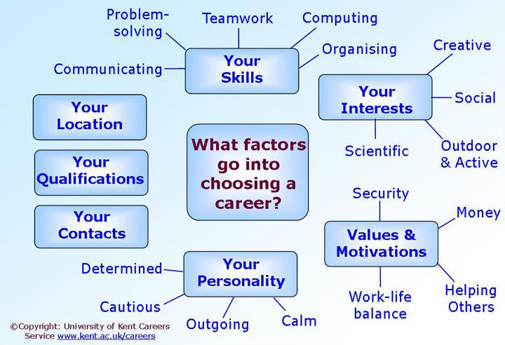 How To Choose A Career >> Introduction To Choosing A Career