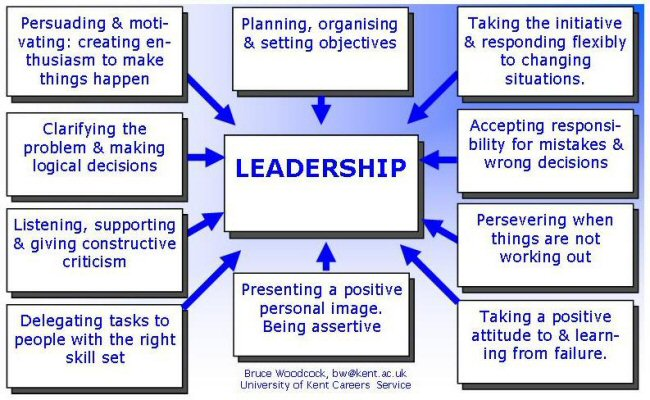 how to develop leadership communication skills