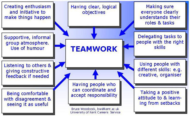 interview question about teamwork