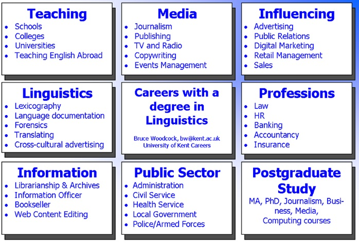 Linguistics college major career