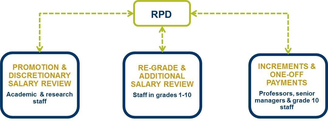 The University Recognises And Encourages Other Review Processes To Continue Such As Individual Research Plans Peer Teaching Reviews