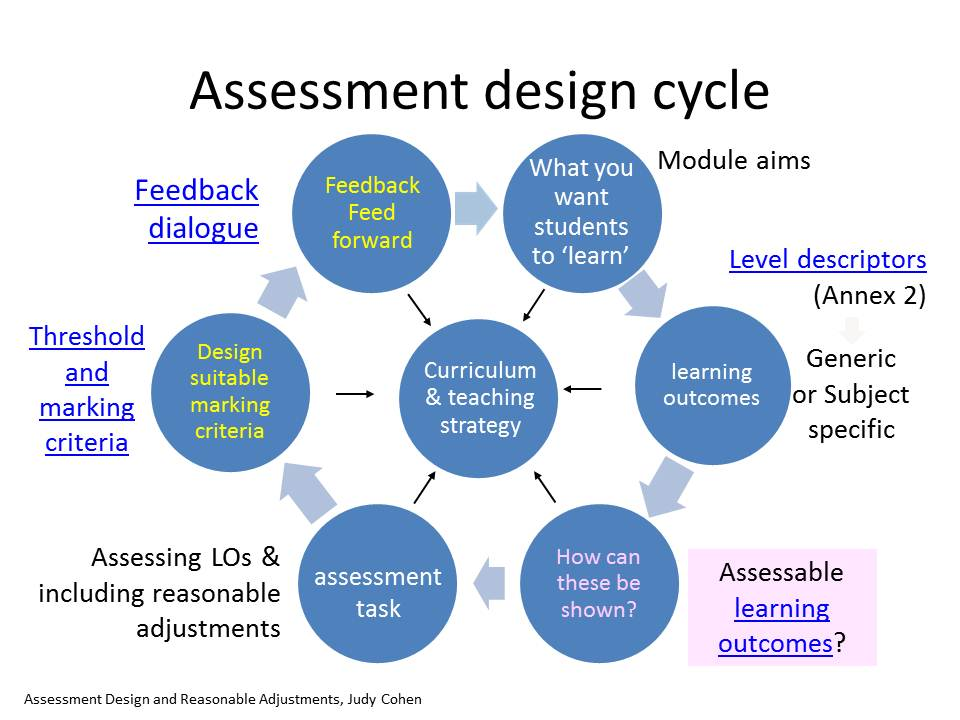 the importance of examination in assessing students The purpose of this guide is to help academic units develop and/or improve the process of assessing student learning there are essentially two reasons assessment of student learning is.